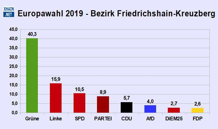 Datierung des feindlichen deutsch Strom