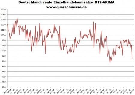 Deutschland reale Einzelhandelsumsätze