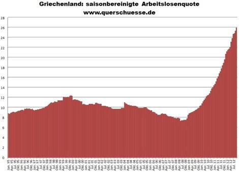 Griechenland Arbeitslosenquote