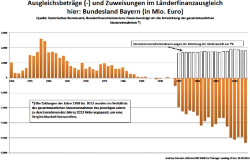 Länderfinanzausgleich, Bayern