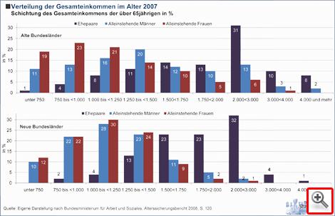 Verteilung der Gesamteinkommen im Alter