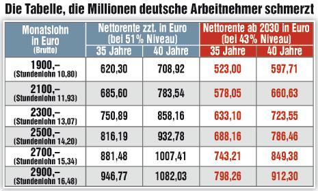 """""""Renten-Schock-Tabelle"""" – ein logisches Ergebnis der"""