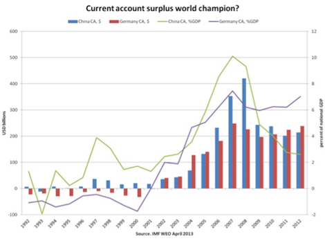 Euro Crisis sees Reloading of Germany's current Account surplus