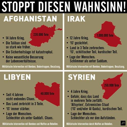 Tote durch westliche Kriege und Einmischungen