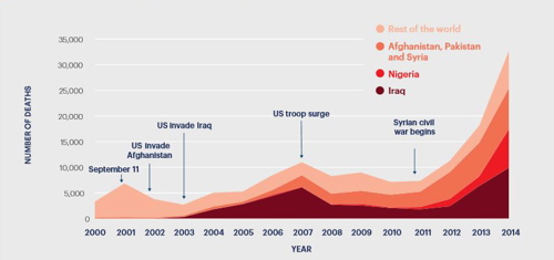 Tote durch Terrorismus weltweit