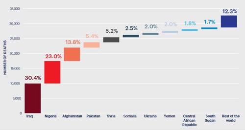 Länder mit den höchsten Opferzahlen durch Terrorismus weltweit im Jahr 2014