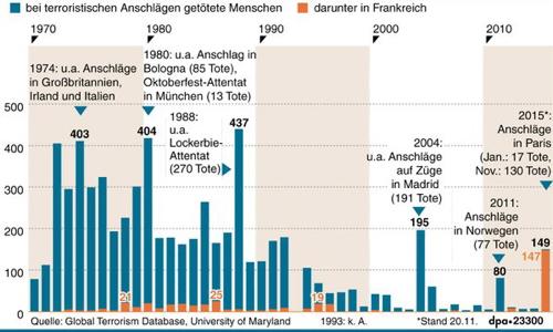 Opfer von Terroranschlägen in Westeuropa seit 1970